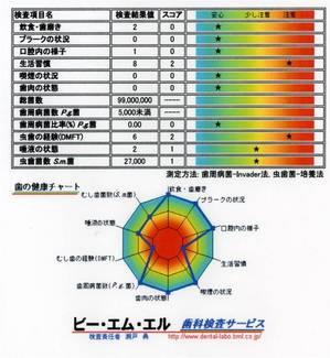 唾液による歯周病菌検査